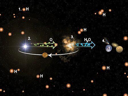Kosmik pabrik air. Hidrogen dan oksigen di awan interstelar terutama bertanggung jawab dalam pembentukan air debu, yang diteruskan dalam pembentukan bintang dan planet. Gambar: ESA / ISO. Hidrogen (1) ditemukan ada di mana-mana di Alam Semesta. Oksigen (2) kembali diproduksi dalam bintang dan tersebar ke alam semesta dalam peristiwa-peristiwa seperti ledakan supernova. Kedua unsur tersebut bercampur dalam awan pembentuk bintang (3) dan kembali membentuk sejumlah besar air (H2O). Molekul air meninggalkan awan dan berakhir di banyak tempat yang berbeda (4.) – komet, planet, pusat galaksi. Ketika bintang yang baru lahir menjadi tua lebih banyak oksigen tersedia untuk pabrik air kosmik.