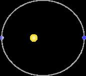 """Perihelion dan aphelion adalah """"titik"""" terdekat dan terjauh (""""apsides"""") dari benda yang mengorbit langsung mengelilingi matahari"""