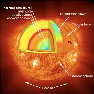 A cross-section through the sun, showing the hot core where fusion reactions fuel the radiation that eventually reaches us as sunlight, the radiative and convective zones carrying light and heat out of the core, the photosphere that comprises the sun's surface, and the corona, the emissions we know as the solar wind.