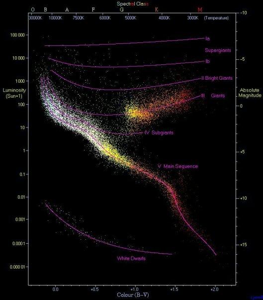 Diagram Hertzsprung-Russell diatas atau diagram H-R (seringkali disebut juga sebagai diagram warna-magnitudo) adalah diagram hubungan antara magnitudo mutlak/luminositas dan kelas spektrum bintang/indeks warna. Diagram HR adalah hasil pengamatan 22.000 bintang yang didaftarkan pada katalog Hipparcos dan 1000 dari katalog Gliese. Deret utama adalah kelompok yang membentuk pita diagonal pada diagram dari kiri atas (panas dan cemerlang) hingga kanan bawah (dingin dan kurang cemerlang). Deret utama dapat diinterpretasikan bahwa bagi kebanyakan bintang, makin tinggi suhu permukaannya makin terang cahayanya dan makin masif bintang itu. Diagram ini dikembangkan secara terpisah oleh astronom Denmark, Eijnar Hertzsprung pada tahun 1911 dan astronom Amerika Serikat, Henry Norris Russell pada tahun 1913. Diagram ini sangat penting artinya dalam astrofisika terutama dalam bidang evolusi bintang. Gambar wikipedia.